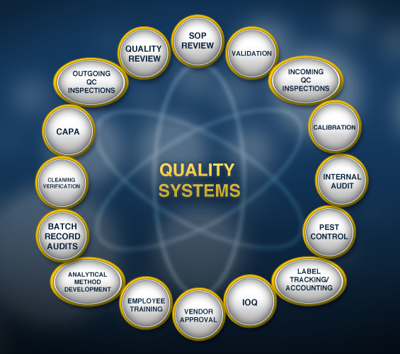 Quality Systems diagram